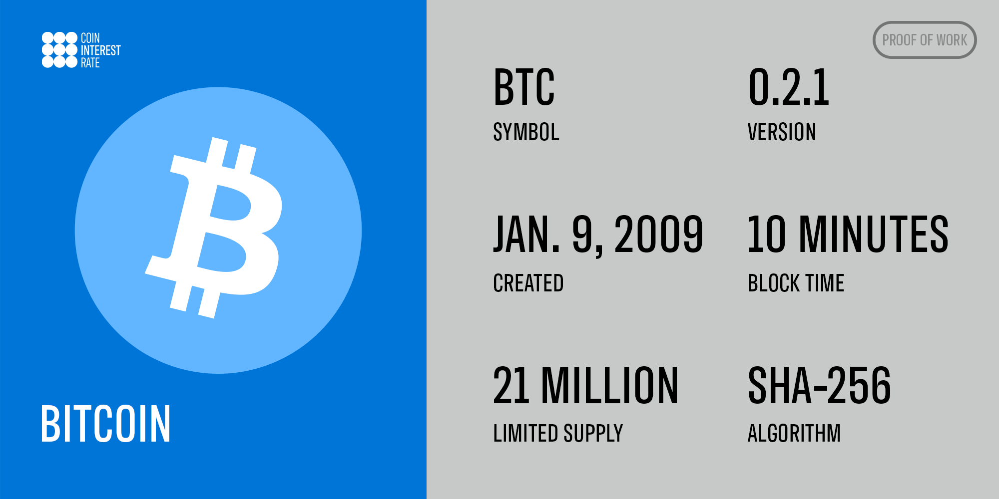 Bitcoin stats (symbol, creation date, supply, version, block time and algorithm)