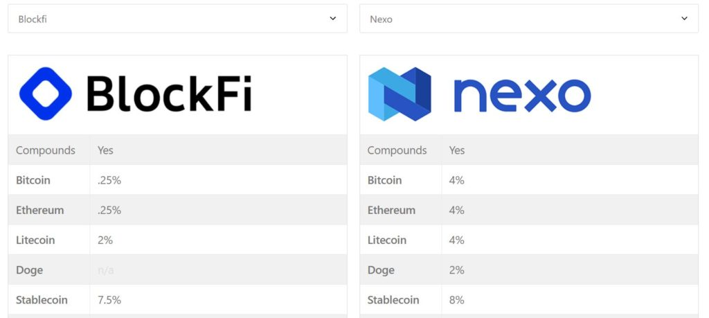 Comparing crypto interest rates for Blockfi and Nexo
