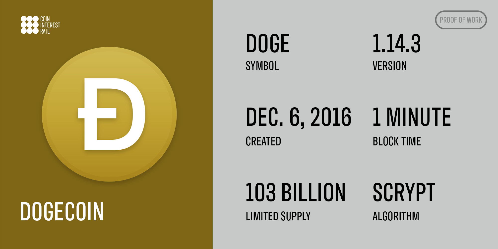 Dogecoin stats infographic (symbol, version, created, block time, supply and algorithm)